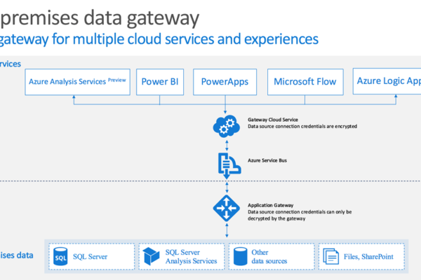 Microsoft Flow & On-premises Data Gateway